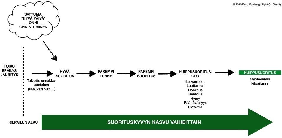 Tyypillinen malli huippusuorituksen syntymiselle